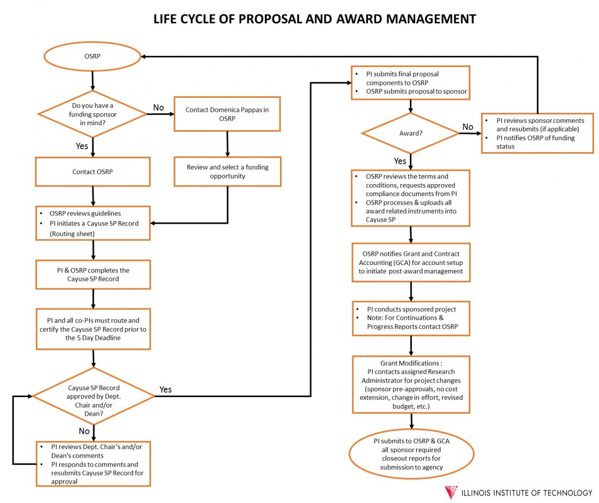 Life Cycle of Proposal and Award Management